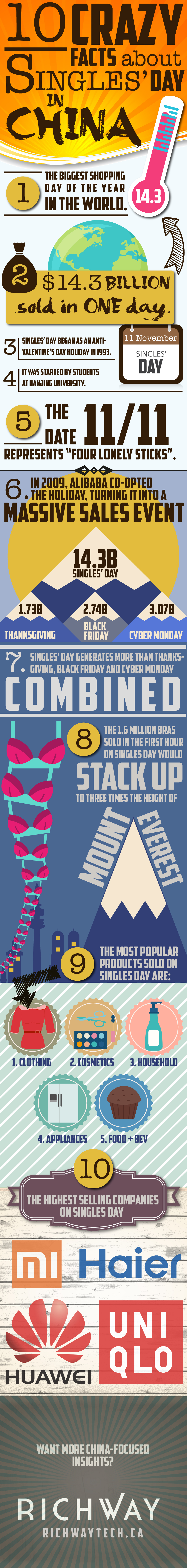 Singles' Day Infographic